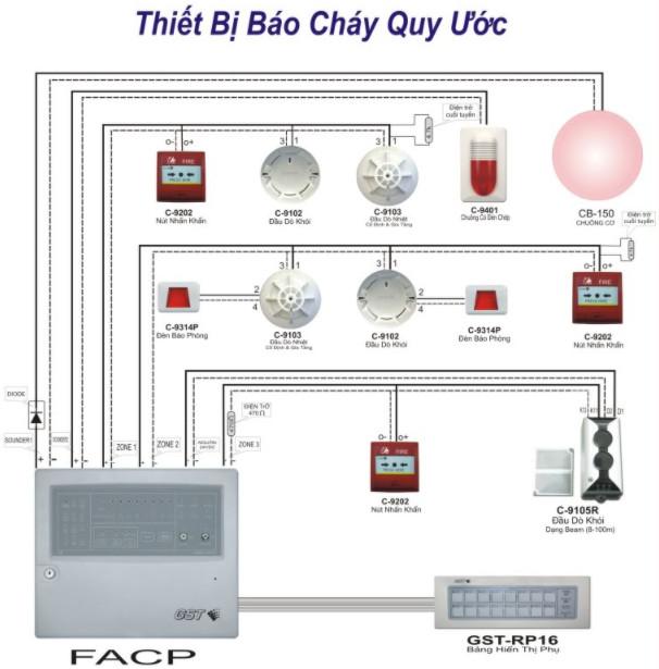 Sơ đồ nguyên lý của hệ thống báo cháy quy ước