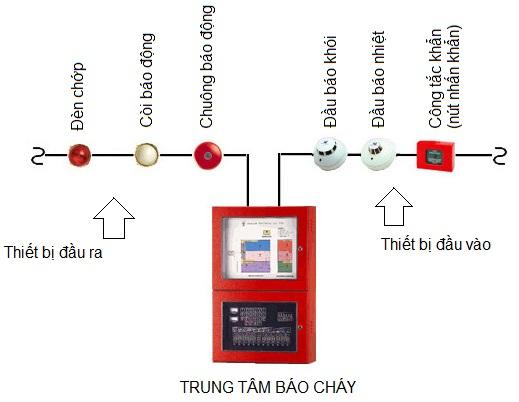 Sơ đồ nguyên lý của hệ thống báo cháy thường